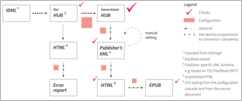 Example for a le-tex transpect workflow: IDML → publisher's XML → EPUB